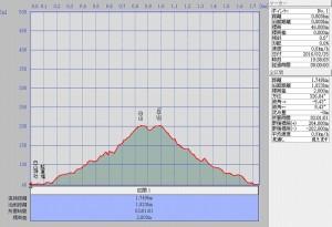 s-白山断面図