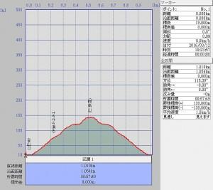 s-熊高山断面図