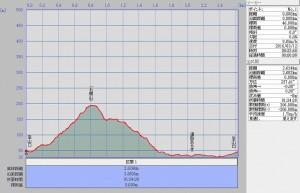 s-石鎚山断面図