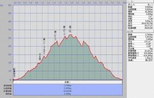 s-鷲の山断面図