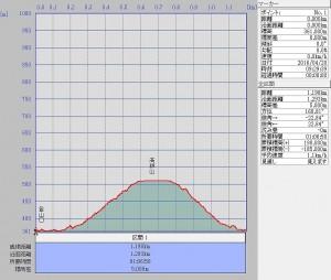 s-高鉢山断面図