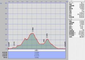 s-伽藍山・鋏箱山断面図