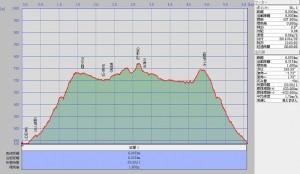 s-笠形山断面図