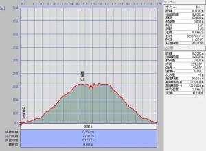 s-爺神山断面図