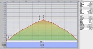 s-s-駒ヶ岳断面図