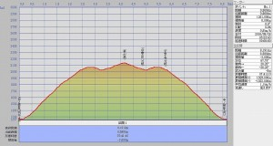 s-s-平ヶ岳断面図