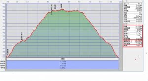 s-GPSルート断面図