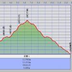 カシミール3Dによる断面図